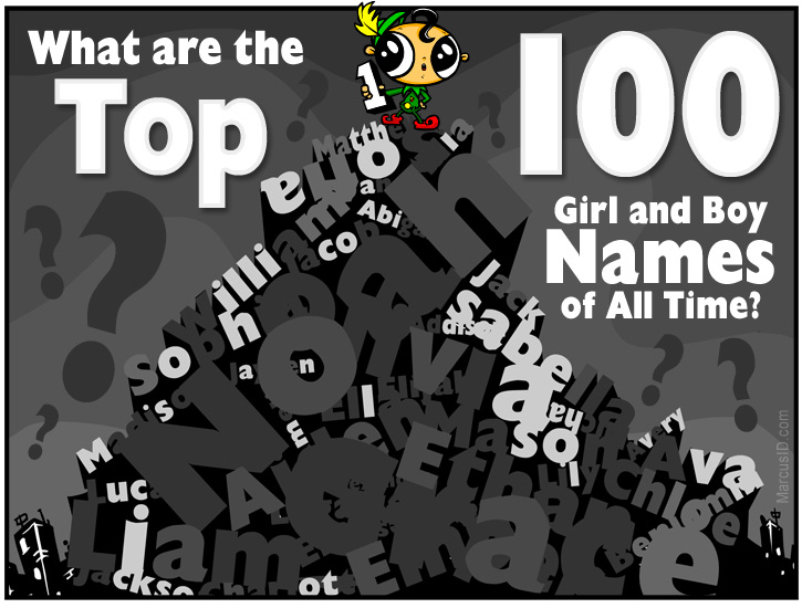 MarcusID presents Popular Names! The Top 100 Girl and Boy ...